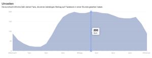 Facebook-Statistiken zeigen, wann die Fans einer Seite online sind