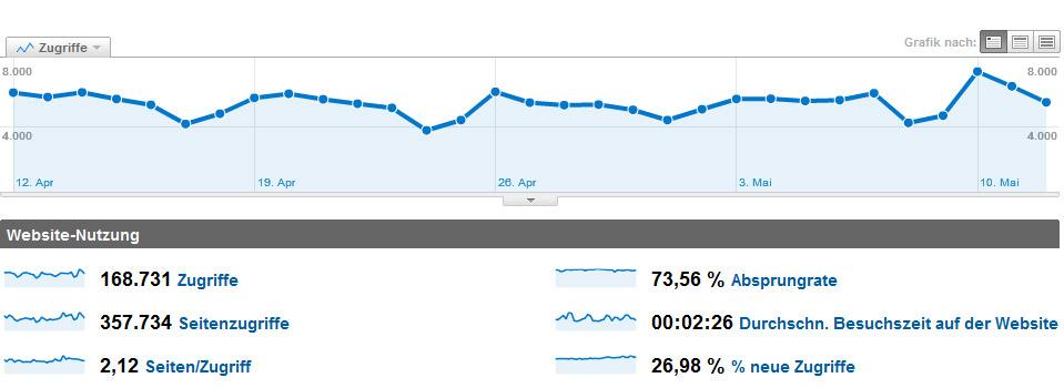 Mit Google Analytics Reichweite und Erfolg des Newsletter messen.